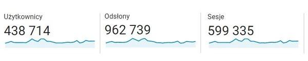 Statystyki Histmag.org w maju 2021 r. Źródło: Google Analytics