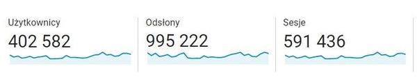 Statystyki Histmag.org w sierpniu 2021 r. Źródło: Google Analytics