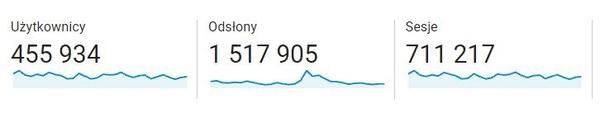 Statystyki Histmag.org we wrześniu 2021 r. Źródło: Google Analytics